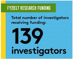 139 Investigators Infographic