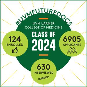 Class of 2024 Infographic - 6905 applicants, 630 interviewed, 124 enrolled
