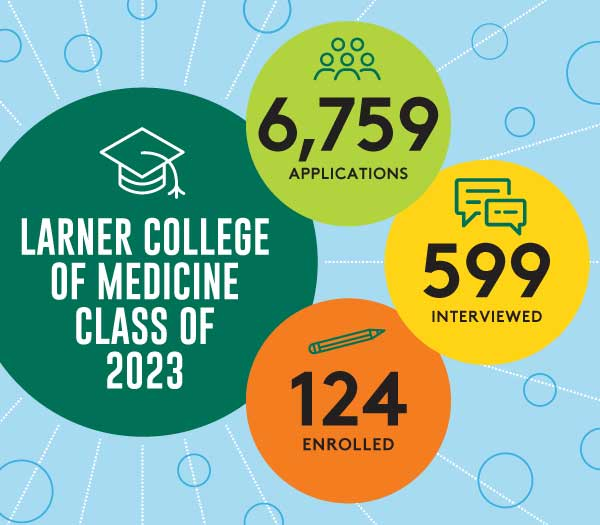 Infographic for the class of 2023 showing 6,759 applications, 599 interviewed, and 124 enrolled