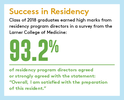 Success In Residency Infographic